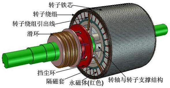 3、在永磁防爆电机基本原理来解释:其中永磁同步防爆电机的与普通的电力磁同步防爆电机是相同的,这个唯一不同之处,就是传统的电力磁同步防爆电机是经过在电力磁绕组中通过电流带来防爆电机内部的磁场,现在的永磁防爆电机是由电机内部带有个永磁体的物质来产生相应的磁场,所以普通防爆电机与永磁防爆电机是存在着相应的差别的。